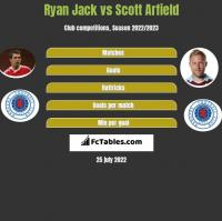 Ryan Jack vs Scott Arfield h2h player stats