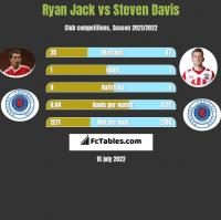 Ryan Jack vs Steven Davis h2h player stats