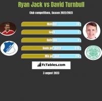 Ryan Jack vs David Turnbull h2h player stats