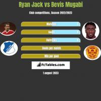 Ryan Jack vs Bevis Mugabi h2h player stats