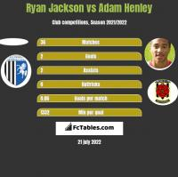 Ryan Jackson vs Adam Henley h2h player stats