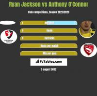 Ryan Jackson vs Anthony O'Connor h2h player stats