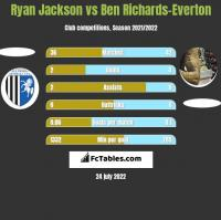 Ryan Jackson vs Ben Richards-Everton h2h player stats
