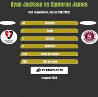 Ryan Jackson vs Cameron James h2h player stats
