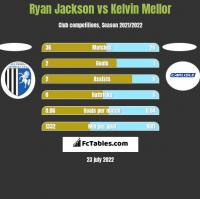 Ryan Jackson vs Kelvin Mellor h2h player stats