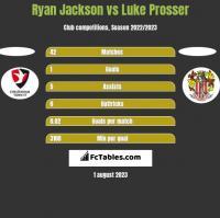 Ryan Jackson vs Luke Prosser h2h player stats