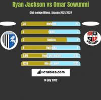 Ryan Jackson vs Omar Sowunmi h2h player stats
