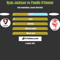 Ryan Jackson vs Paudie O'Connor h2h player stats