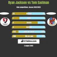 Ryan Jackson vs Tom Eastman h2h player stats