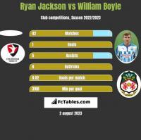 Ryan Jackson vs William Boyle h2h player stats