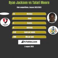 Ryan Jackson vs Tafari Moore h2h player stats