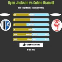 Ryan Jackson vs Cohen Bramall h2h player stats