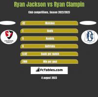 Ryan Jackson vs Ryan Clampin h2h player stats