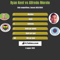 Ryan Kent vs Alfredo Morelo h2h player stats