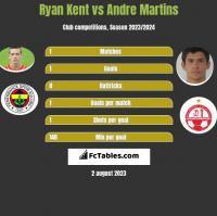 Ryan Kent vs Andre Martins h2h player stats