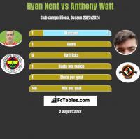 Ryan Kent vs Anthony Watt h2h player stats