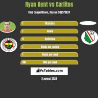 Ryan Kent vs Carlitos h2h player stats