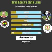Ryan Kent vs Chris Long h2h player stats