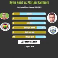 Ryan Kent vs Florian Kamberi h2h player stats