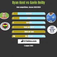 Ryan Kent vs Gavin Reilly h2h player stats