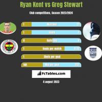 Ryan Kent vs Greg Stewart h2h player stats