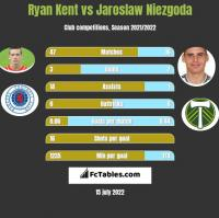 Ryan Kent vs Jaroslaw Niezgoda h2h player stats