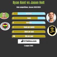 Ryan Kent vs Jason Holt h2h player stats