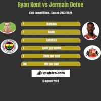 Ryan Kent vs Jermain Defoe h2h player stats