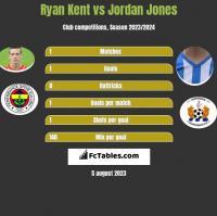 Ryan Kent vs Jordan Jones h2h player stats