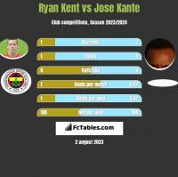 Ryan Kent vs Jose Kante h2h player stats
