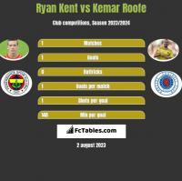 Ryan Kent vs Kemar Roofe h2h player stats