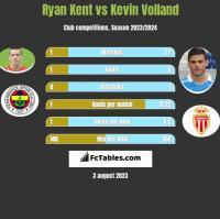 Ryan Kent vs Kevin Volland h2h player stats