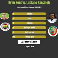 Ryan Kent vs Luciano Narsingh h2h player stats