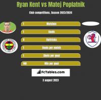 Ryan Kent vs Matej Poplatnik h2h player stats