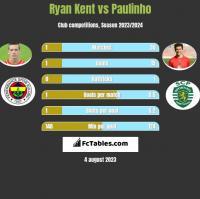 Ryan Kent vs Paulinho h2h player stats