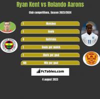 Ryan Kent vs Rolando Aarons h2h player stats