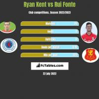 Ryan Kent vs Rui Fonte h2h player stats