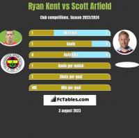 Ryan Kent vs Scott Arfield h2h player stats