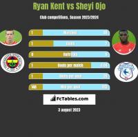 Ryan Kent vs Sheyi Ojo h2h player stats