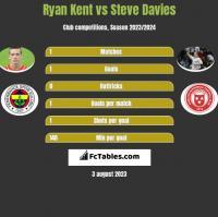 Ryan Kent vs Steve Davies h2h player stats