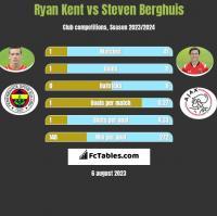 Ryan Kent vs Steven Berghuis h2h player stats