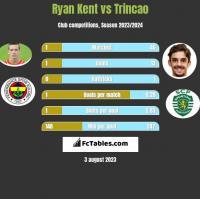 Ryan Kent vs Trincao h2h player stats