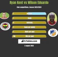 Ryan Kent vs Wilson Eduardo h2h player stats