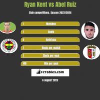 Ryan Kent vs Abel Ruiz h2h player stats