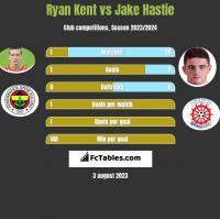 Ryan Kent vs Jake Hastie h2h player stats