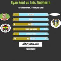 Ryan Kent vs Luis Sinisterra h2h player stats