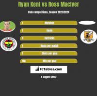 Ryan Kent vs Ross MacIver h2h player stats