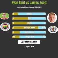 Ryan Kent vs James Scott h2h player stats