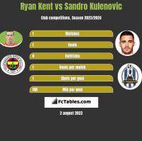 Ryan Kent vs Sandro Kulenovic h2h player stats