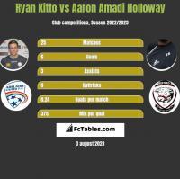 Ryan Kitto vs Aaron Amadi Holloway h2h player stats